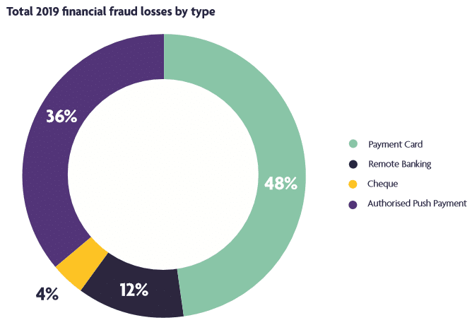 What Can We Learn From Uk Finance S Latest Fraud Report About Fraud