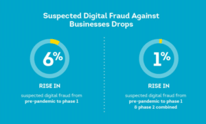 Fraudsters Continue to Target Consumers, Decrease Efforts Against Businesses