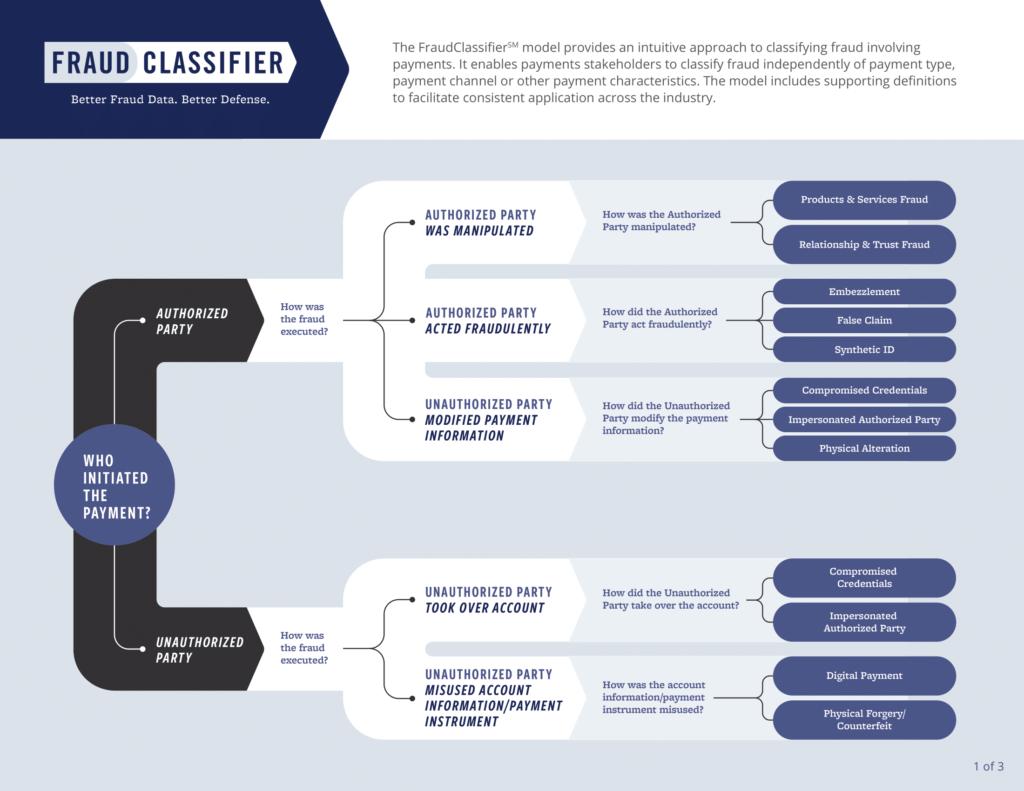 Federal Reserve – Fraud Classifier Model