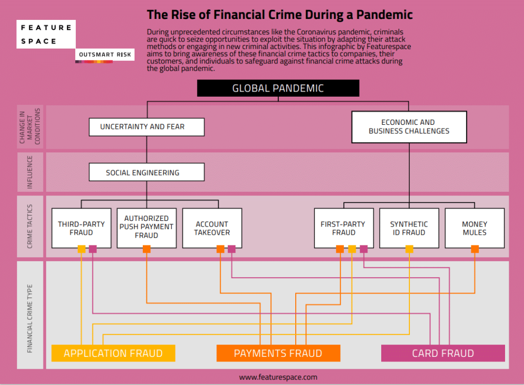 The Rise of Financial Crime During a Pandemic