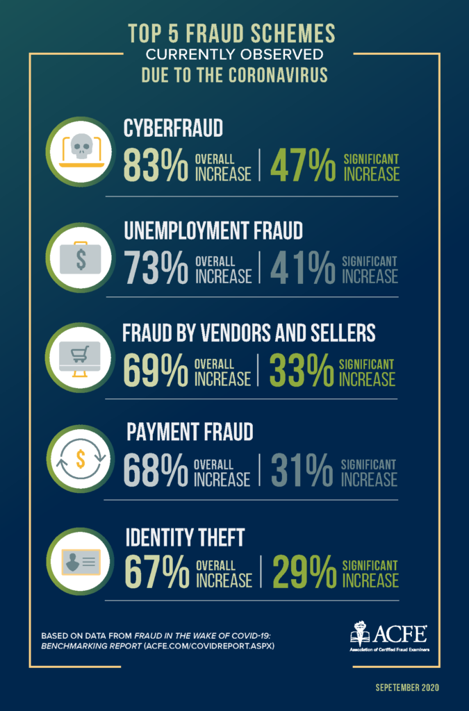 Top 5 Fraud Schemes – Driven by Covid-19