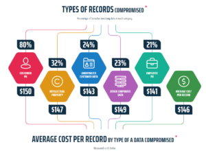Types of records compromised and costs